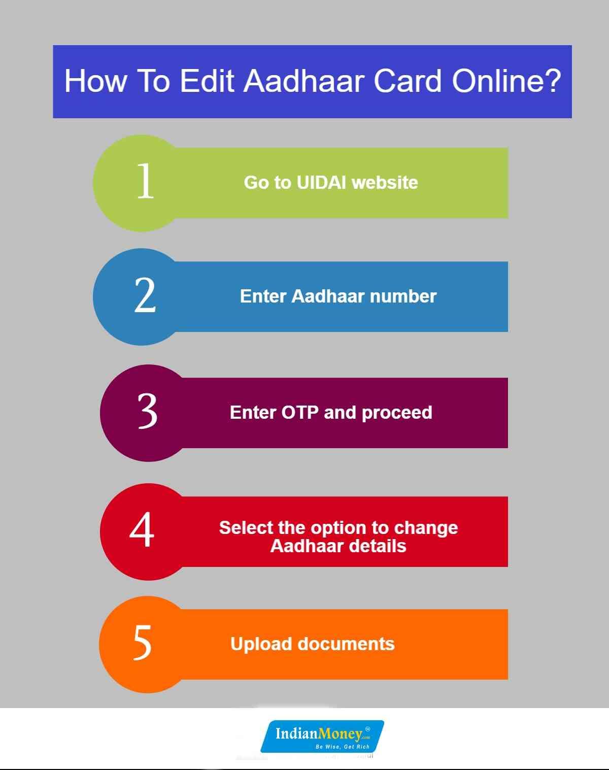 IndianMoney | How To Edit Aadhaar Card Online?