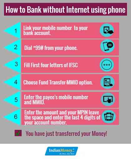 Transfer Money Using Basic Mobile Phone Without Internet Connectivity