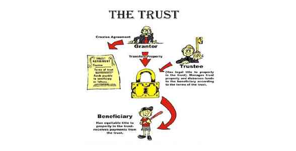 What is a Trust, How Does a Trust Work